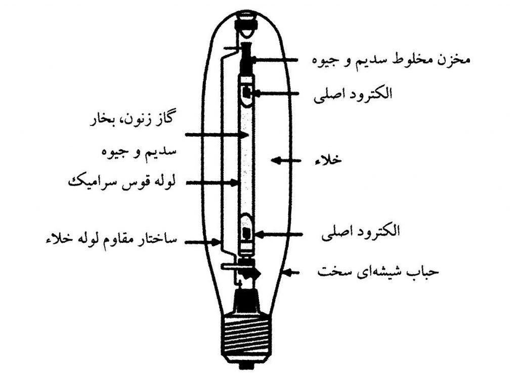 تفاوت لامپ متال هالید و بخار سدیم و بخار جیوه