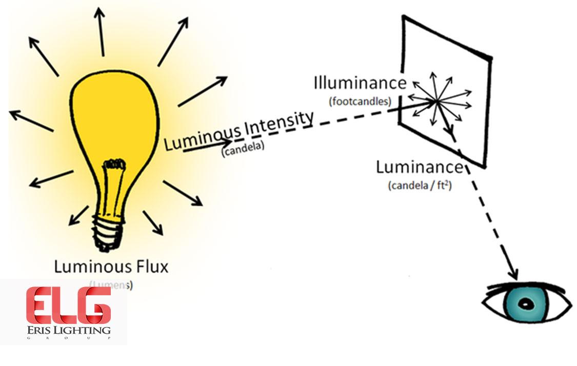 آشنایی با مفاهیم روشنایی
