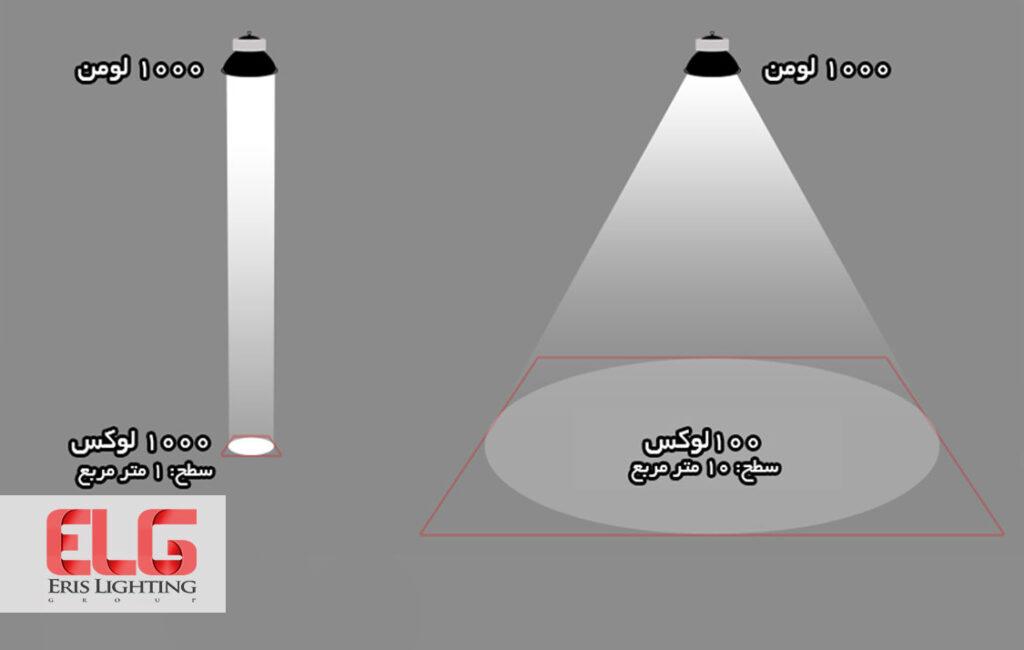 لوکس یا شدت روشنایی چیست