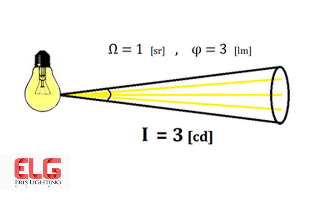 شدت نور یا کاندلا چیست