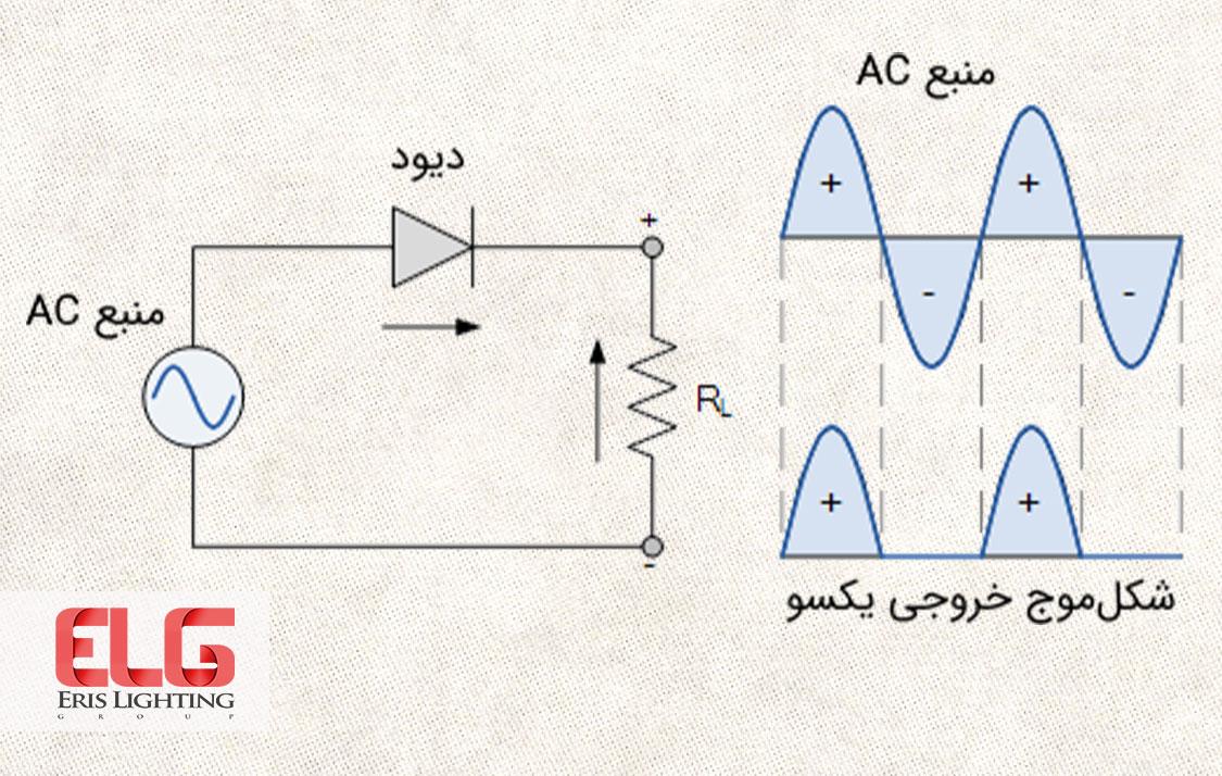 یکسو کننده جریان الکتریکی چیست و چه کاربردی دارد